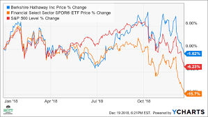 How Is Buffetts Berkshire Hathaway Positioned For 2019