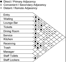 Proximity Chart Architecture Image Result For Proximity Matrix Template Interior Design