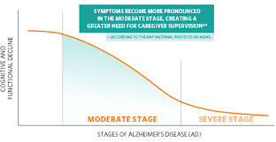 Stages Of Alzheimer S Disease Chart Moderate Stage Ad Namzaric Memantine And Donepezil