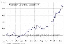 Canadian Solar Inc Nasd Csiq Seasonal Chart Equity Clock
