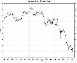 Lehman Brothers Stock Chart Veritable Lehman Brothers Share Price Chart Lehman Brothers