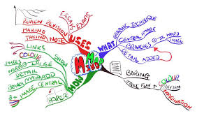mind mapping     of the accelerated learning seriesmind maps® have a variety of uses including note taking and note making  revision planning  essay planning and problem solving  the mind map® shown above