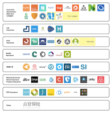 insurance startups market ecosystem map
