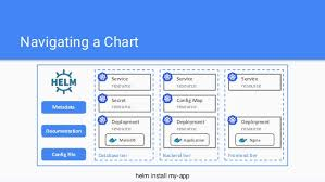Helm Charts For Kubernetes Kubernetes Ci Cd With Helm