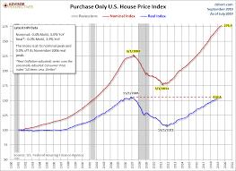 Hpi Index Chart Fhfa House Price Index Up 0 4 In July Dshort Advisor