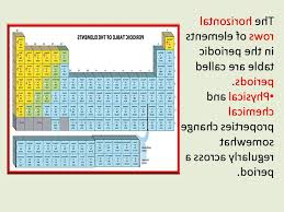 A Period Is A Horizontal Row On The Periodic Table | Livingroom ...