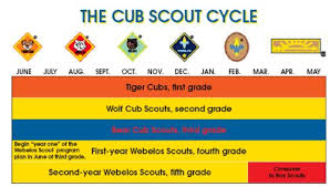 32 Surprising Tiger Cub Scout Advancement Chart
