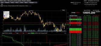 It monitors many of the world's top bitcoin exchanges. Bitcoin Ticker Widget For Mac Bplasopa
