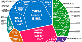The Composition Of The World Economy By Gdp Ppp