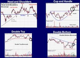Cnet Stock Chart Conventional Chart Patterns Lessons From The Pros Sam