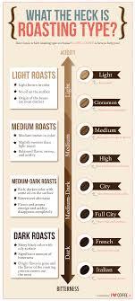 Light Vs Dark Roast The Truth About Roasts Kiva Han Coffee