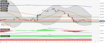 Bitcoin Cash Price Analysis Bch Usd Market Momentum Turns