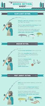 Light Bass Rod How To Choose A Fishing Rod Fix Com