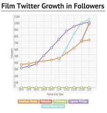 Trending Graph The 4 Best Graphs For Revealing Trends In Marketing Data