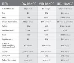 new construction plumbing cost per fixture. Exellent Per NYC Bathroom Renovation Cost Average Cost Of On New Construction Plumbing Cost Per Fixture