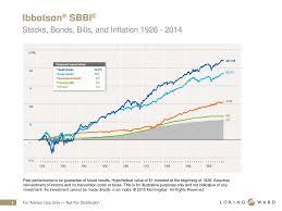Ibbotson Sbbi Stocks Bonds Bills And Inflation Ppt