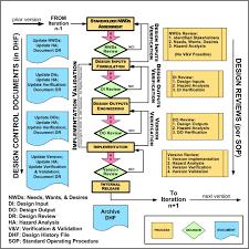 Design Control Process Flow Chart Design Controls