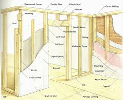 framing a basement wall. Basement Wall Framing How To A I
