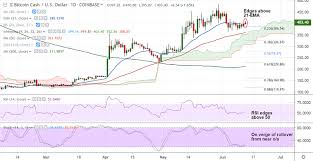 Crypto Technicals Bitcoin Cash Edges Above 21 Ema Signs Of
