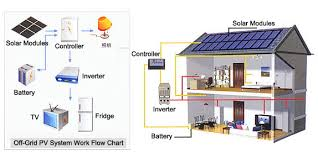 home solar system design. benefits of solar energy for home - panel facts economic system design m