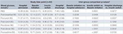 Table 4 From Switching From Biosimilar Basalin To