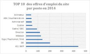 dél des offres d emploi et cv gérés par le site lesmaisonsderetraite fr en 2016