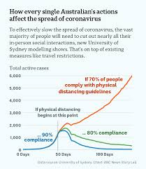 Events are counted in the victorian data set if the case is being managed in victoria. Data Shows Coronavirus Can Only Be Controlled If 8 Out Of 10 Australians Stay Home Abc News