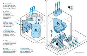 how car air conditioner works. illustration of how central air conditioning works. car conditioner works