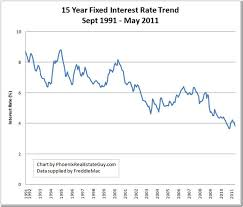 30 Year Fixed Rate Mortgage Chart Historical 15 Year Mortgage Rates Chart Trade Setups That Work