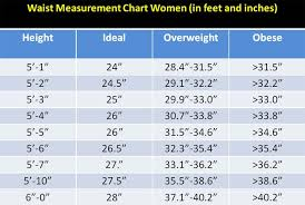 Healthy Waist Size Chart The Meltdown Continues Vitamin D The Latest