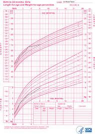 Infant Growth Charts Girls Rome Fontanacountryinn Com