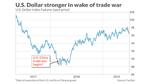 Dxy Stock Chart Why U S Stocks Will Likely Weather The Negative Effects Of