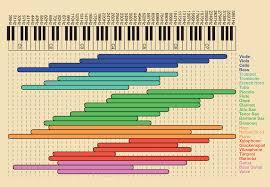 Music Frequency Chart Ehartmusic