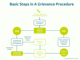 What Makes A Good Grievance Procedure