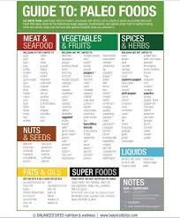 Is It Paleo Chart Paleo Food Chart Whats For Dinner How To Eat Paleo