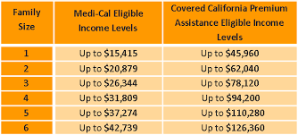 Covered California Chart Covered California Versus Medi Cal Pfeifer Insurance Brokers