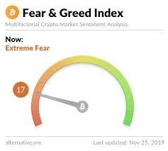 Crypto Fear Greed Index Bitcoin Sentiment Alternative Me