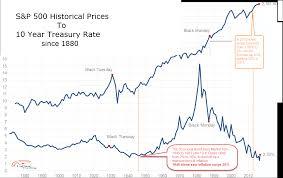Bond Weary Laduc Trading