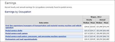 Postal Hiring Service Pay Statistics