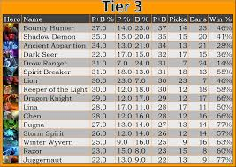dota 2 top hero tiers early june 2015 2p com dota 2 hub