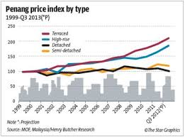 Malaysia House Price Chart Property Boss Youngster Should Buy House Not Car
