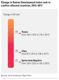 Hdi Chart 2012 These Countries Are Ranked Highest And Lowest For Human
