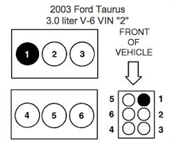 solved firing order for 2003 taurus v 6 fixya here you go