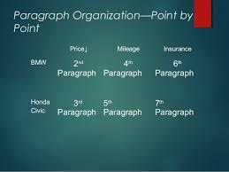 overview comparison and contrast block and point by point method paragraph 13 paragraph organization point
