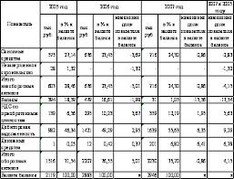 Реферат Особенности анализа деловой активности предприятия  Особенности анализа деловой активности предприятия