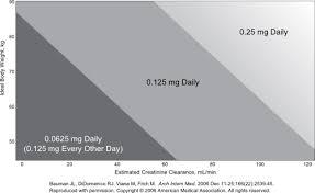 Renal Dosing Chart Digoxin Calculator For Heart Failure And Atrial Fibrillation