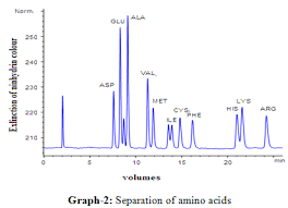 A Brief Review On Ion Exchange Chromatography Page 3