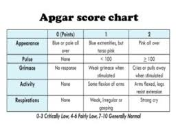 Apgar Score Baby Care Sibiu
