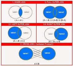 Types Of Sql Joins Venn Diagram Sql Join And Different Types Of Joins Stack Overflow