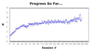 Brain Fitness Pro Training Blog Blog Archive Long Term